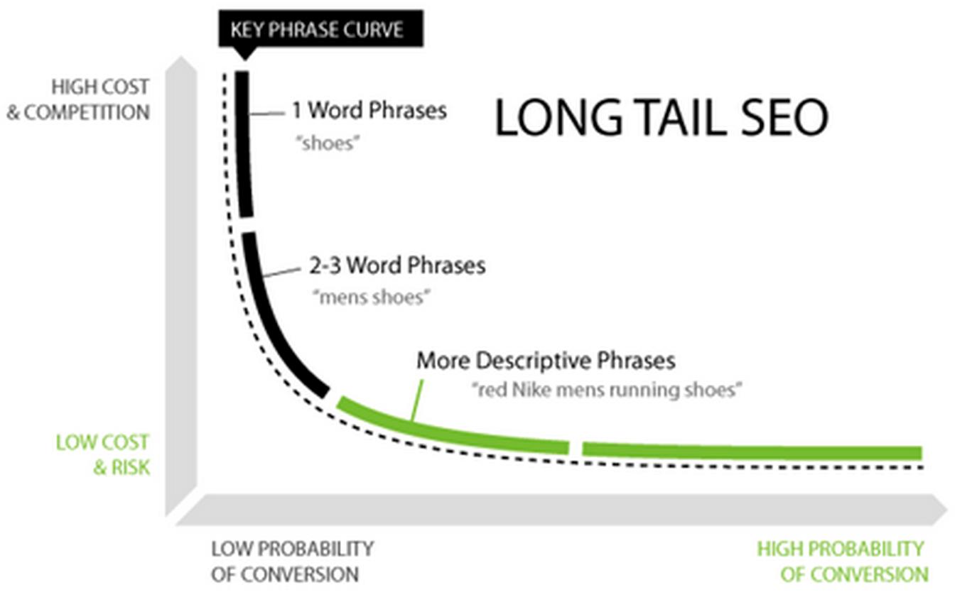keyword-long-tail-trend-parole-chiave-a-coda lunga
