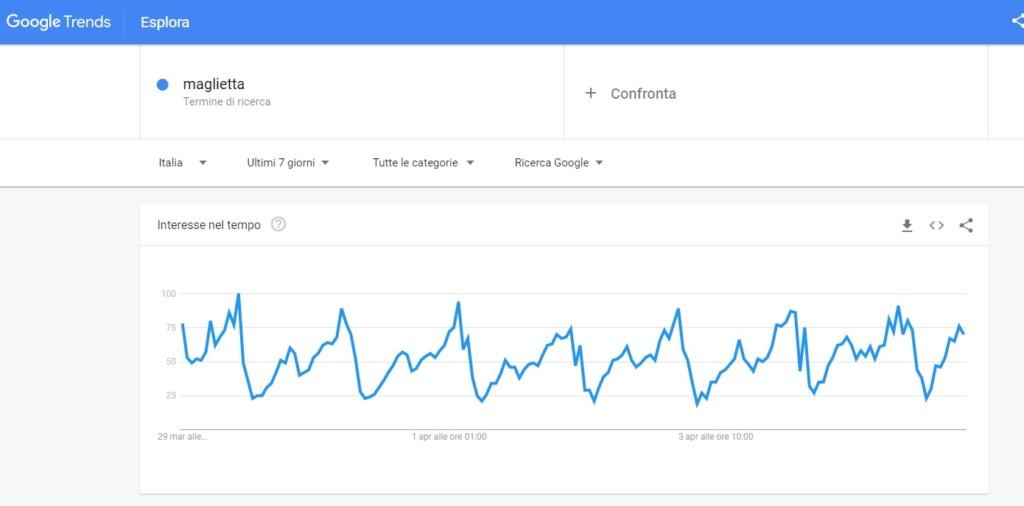 google-trends per capire flussi ricerca di parole chiave o parole chiave a coda lunga