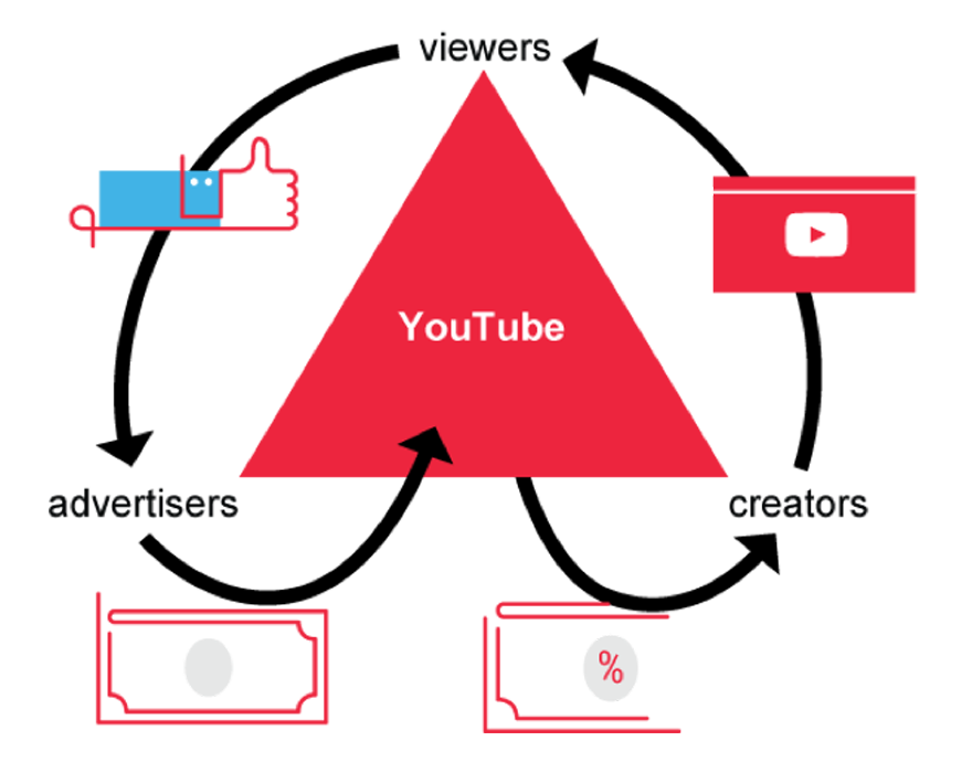 fare-seo-youtube
