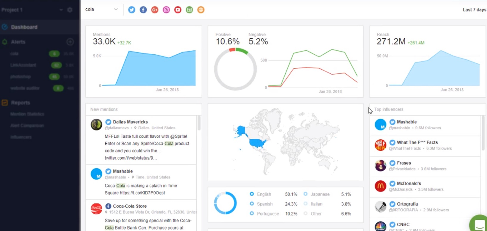 awario social media tool funzionamento dashboard