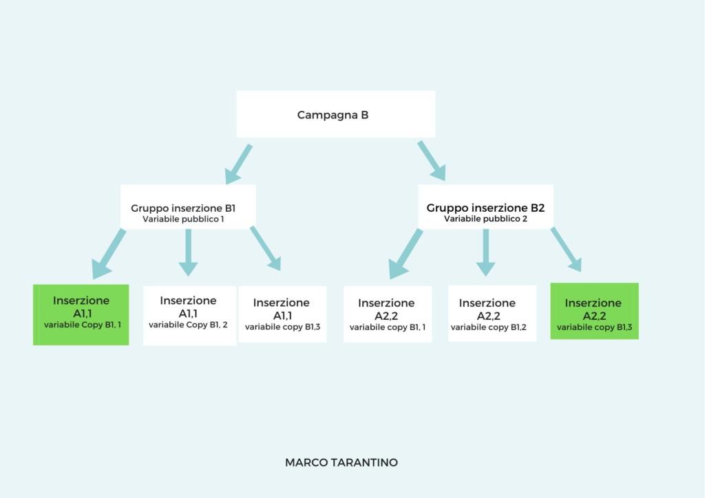 testing facebook schema pratico per ecommerce campagna B